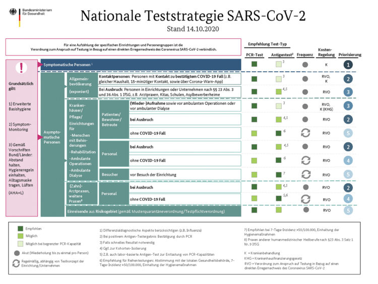 Germany digital entry registration: appropriateness test test strategy
