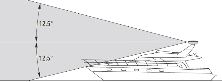 Naval radar systems: radar transmission cone of a conventional radar system