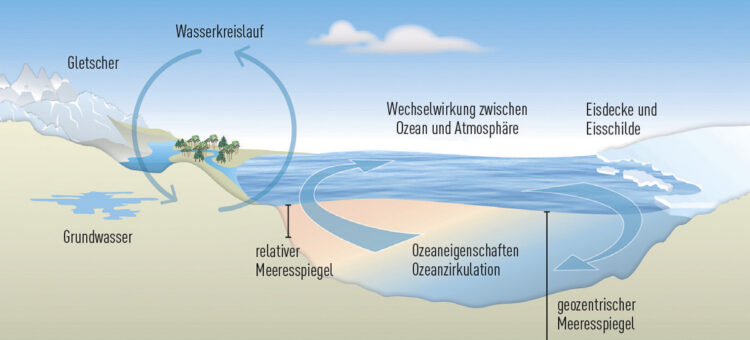 Fluctuating sea level of the oceans - phenomenon of tides: