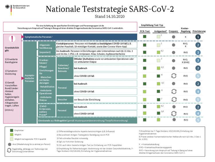 Deutschland digitale Einreiseanmeldung: Aneignetest Teststrategie