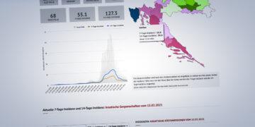 Kroatien Coronavirus Inzidenz: Alle aktuellen Informationen