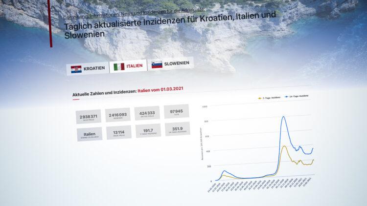Italien und Slowenien: Tagesaktuelle Coronavirus Inzidenz
