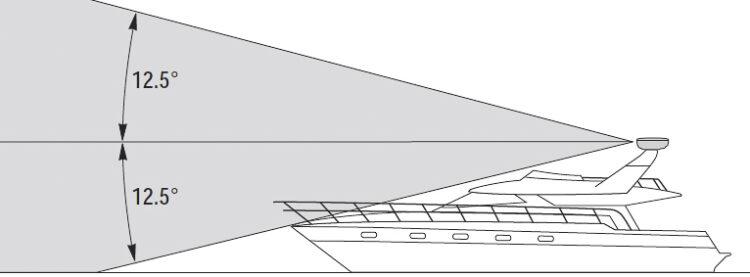 Marine-Radaranlagen: Radar Sendekegel einer konventionellen Radaranlage