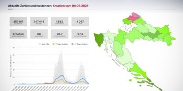 Kroatien: RKI stuft viele Küstengebiete als nicht Risikogebiete ein.