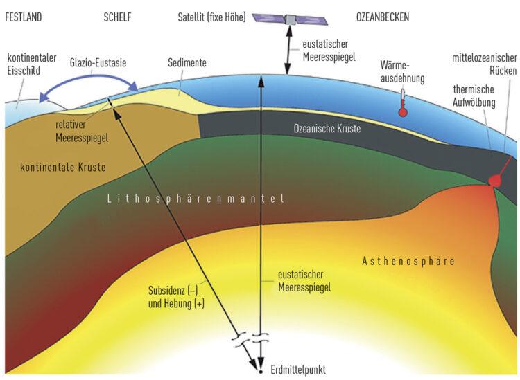 Schwankender Meeresspiegel der Ozeane - Phänomen der Gezeiten: