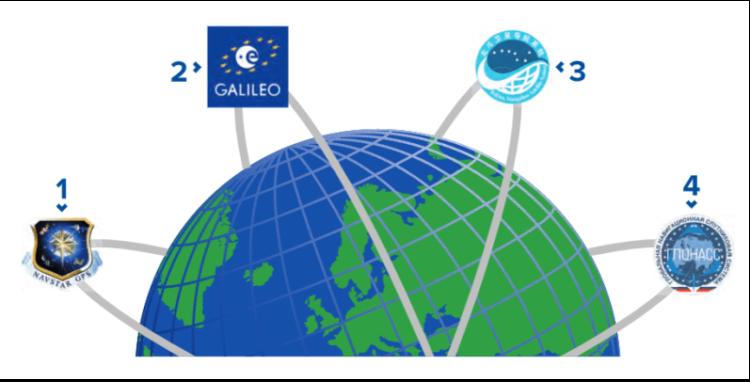 "<span class=""dachzeile"">Satelliten-Navigations-System<span> </span></span>GNSS (Global Navigation Satellite System) 7"